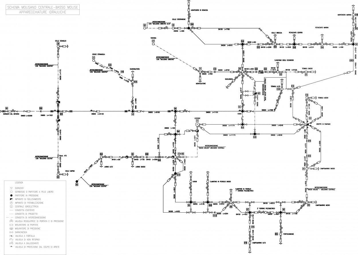 schema-funzionale